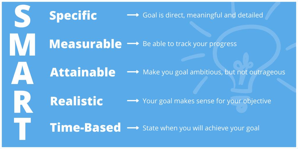 smartgoals - habits-successful-people