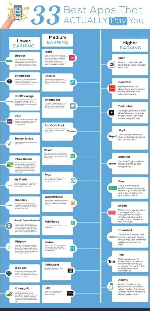 apps that pay you infographic custom