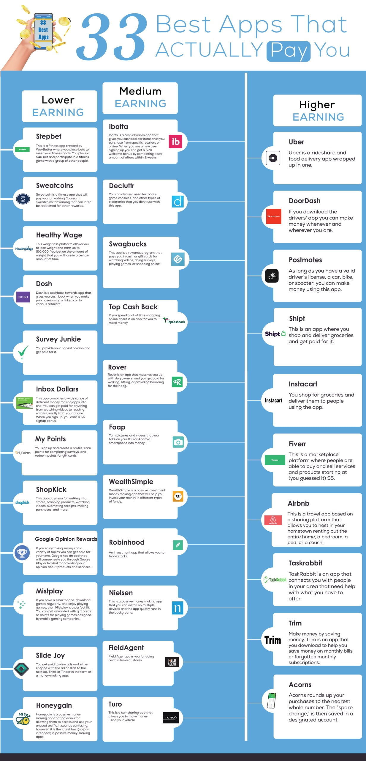 Infographic - 33 best apps that pay - every app with description