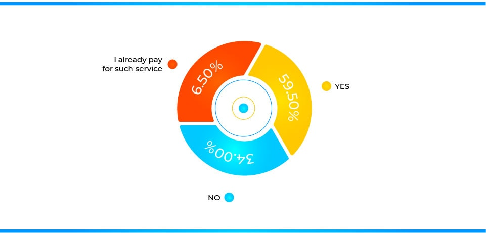 7. Would you consider paying for a service that could reduce your monthly bills - statistic