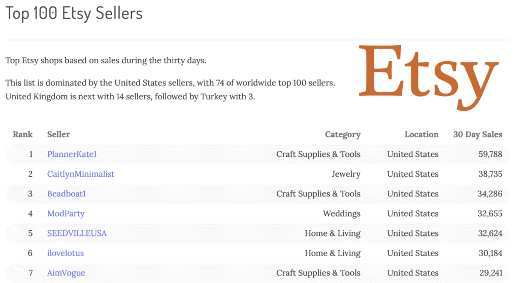 How To Discover Best Selling Items On Etsy