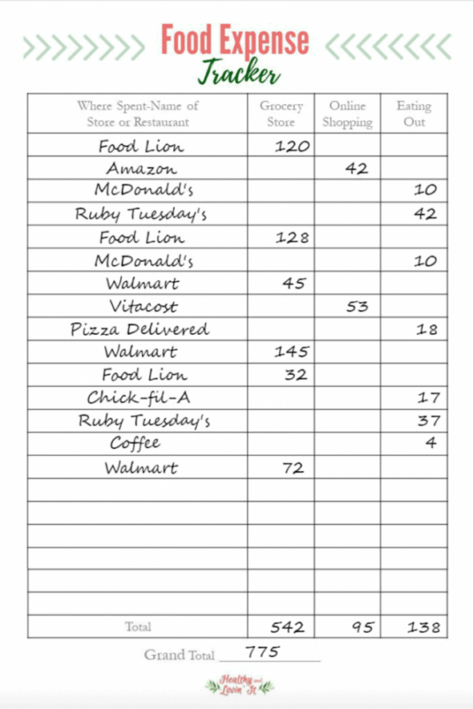 Healthy And Lovin It Food Budget Cost Sheet