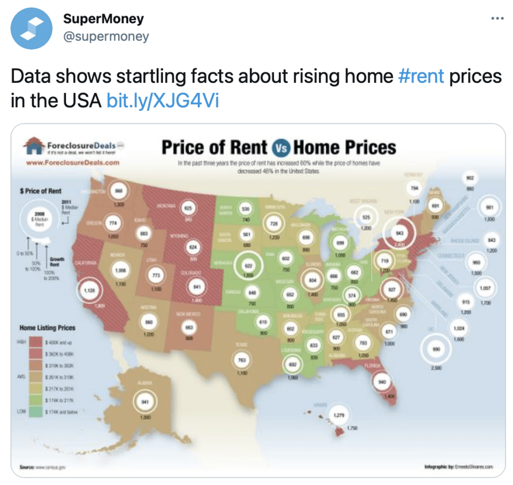 rent-prices-in-USA-graph